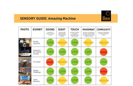 Sensory-Friendly Guide to the Amazing Machine exhibit that includes information about sound, sight, touch, and movement