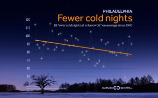 Data showing the decrease in cold nights since 1970 in Philadelphia